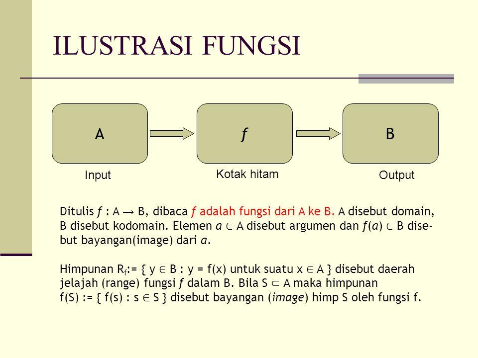 ILUSTRASI FUNGSI A f B Input Kotak hitam Output
