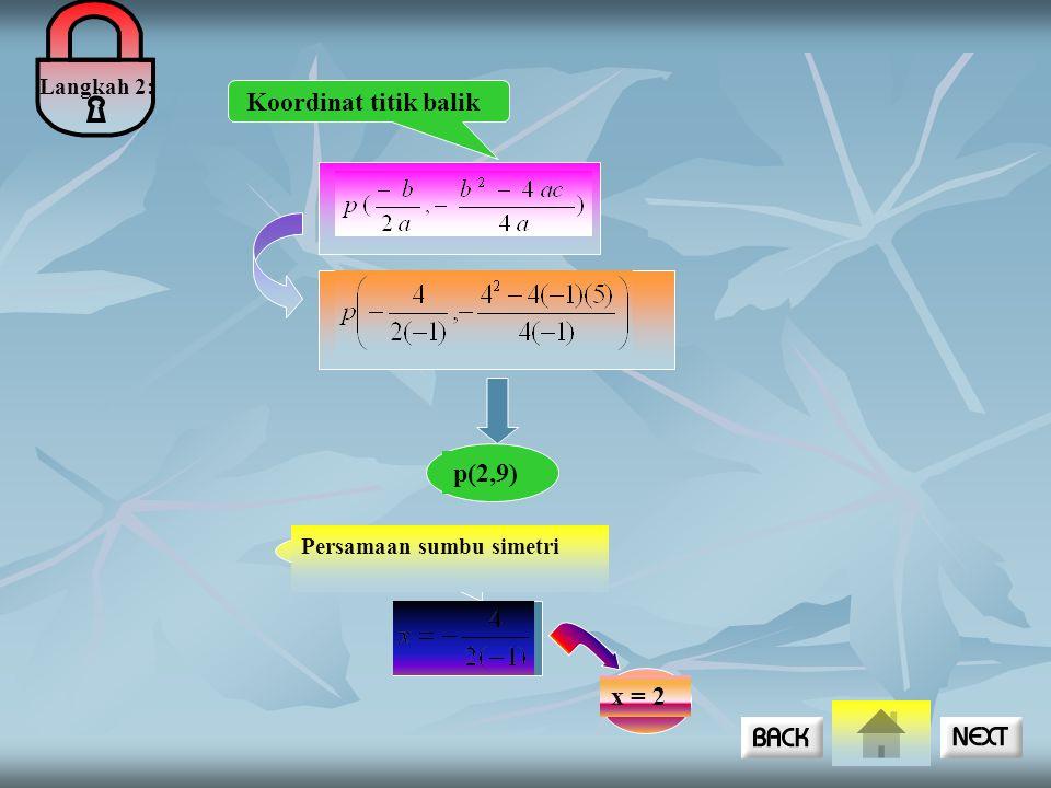 Langkah 2: Koordinat titik balik p(2,9) Persamaan sumbu simetri x = 2