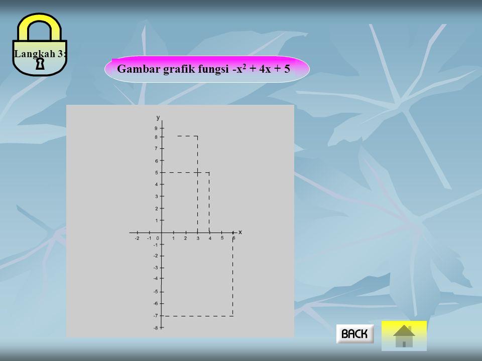 Gambar grafik fungsi -x2 + 4x + 5