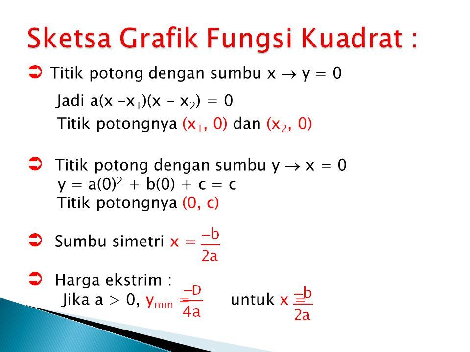 Sketsa Grafik Fungsi Kuadrat :