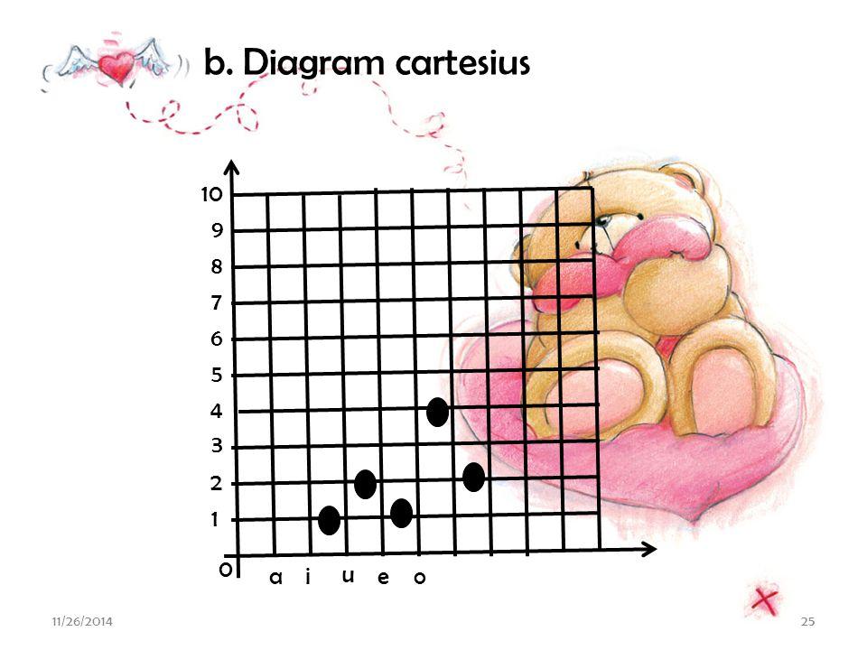 b. Diagram cartesius 1 a i u e o 2 3 4 5 6 7 8 9 10 4/7/2017