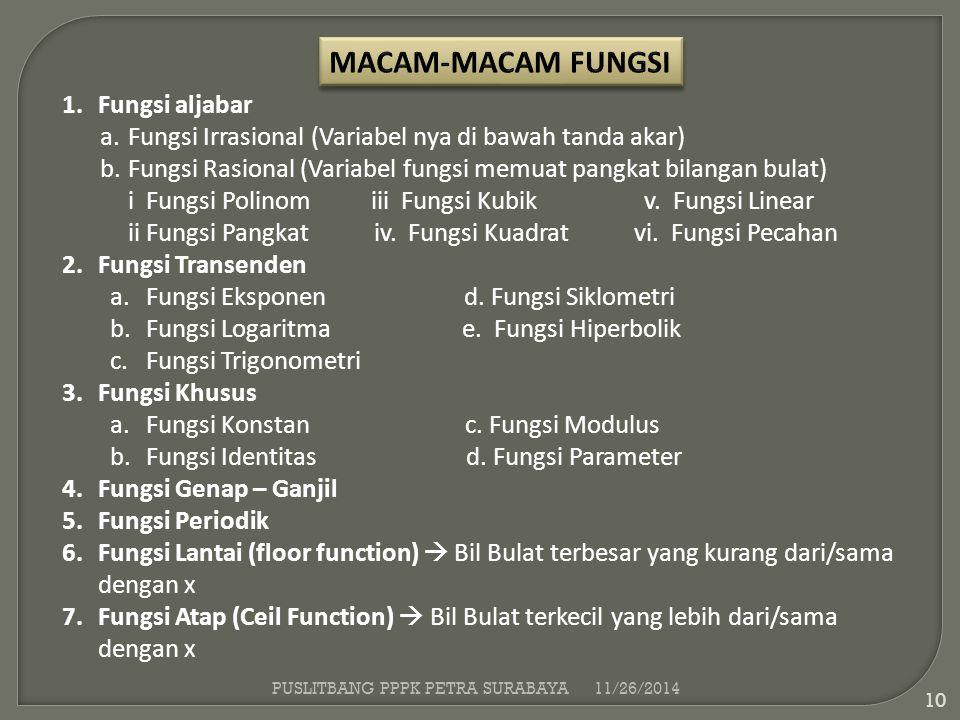 MACAM-MACAM FUNGSI Fungsi aljabar