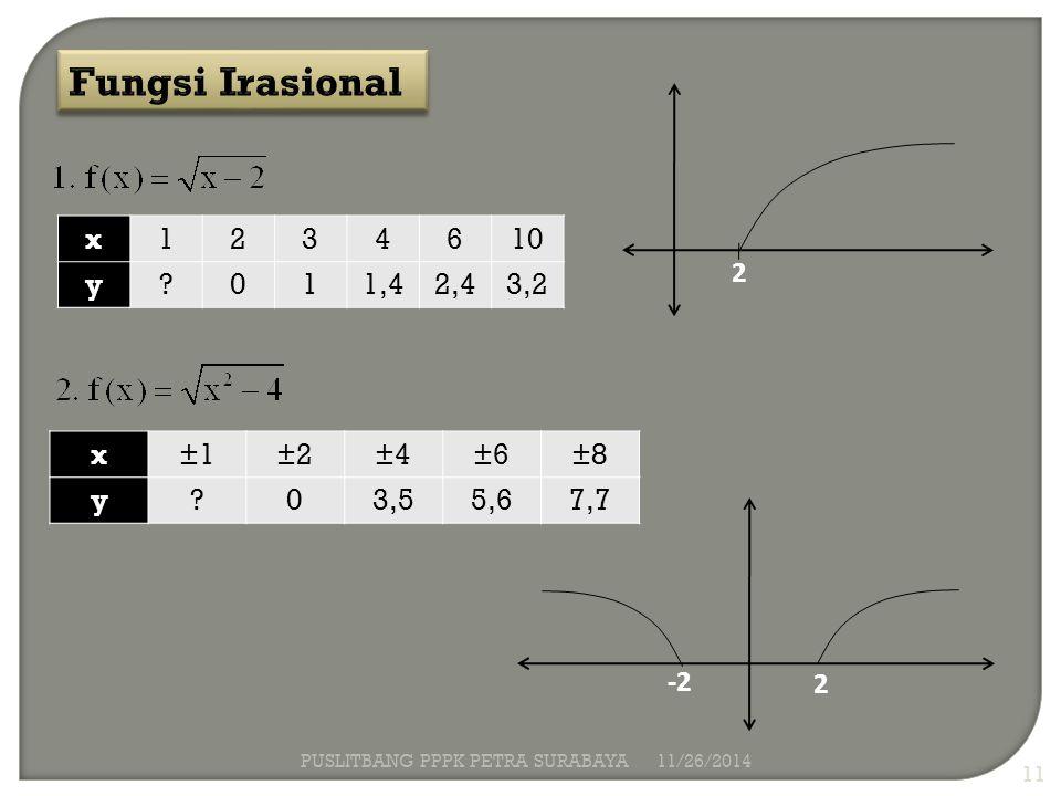 Fungsi Irasional x 1 2 3 4 6 10 y 1,4 2,4 3,2 2 x ±1 ±2 ±4 ±6 ±8 y