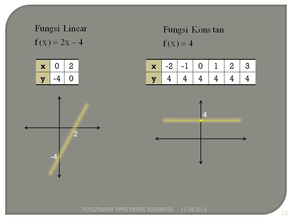 x 2 y -4 x -2 -1 1 2 3 y 4 4 2 -4 PUSLITBANG PPPK PETRA SURABAYA
