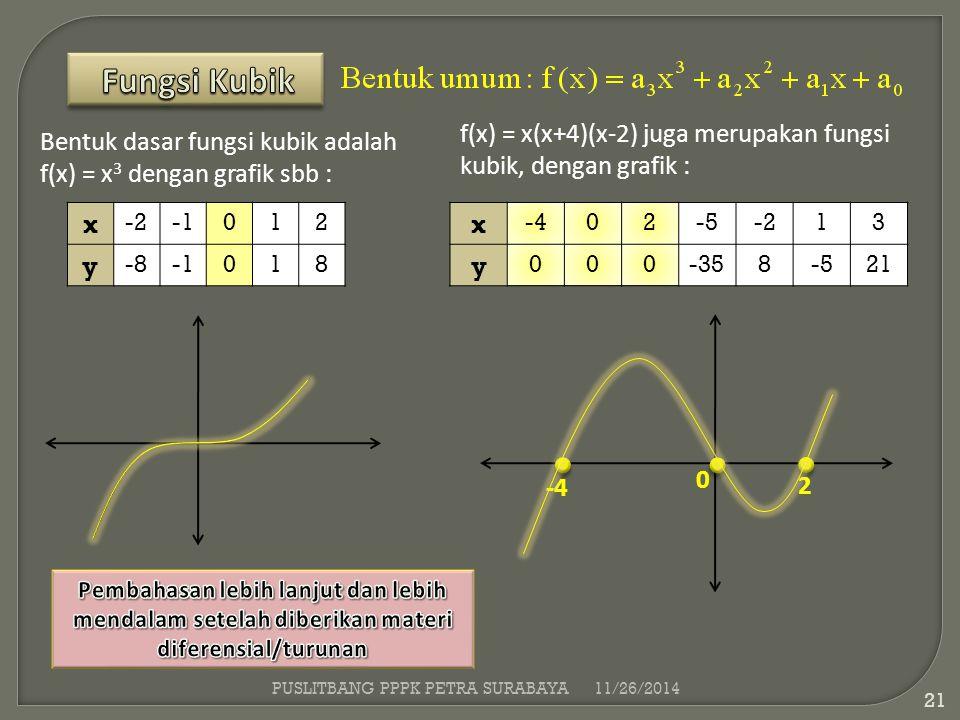 Fungsi Kubik f(x) = x(x+4)(x-2) juga merupakan fungsi kubik, dengan grafik : Bentuk dasar fungsi kubik adalah f(x) = x3 dengan grafik sbb :