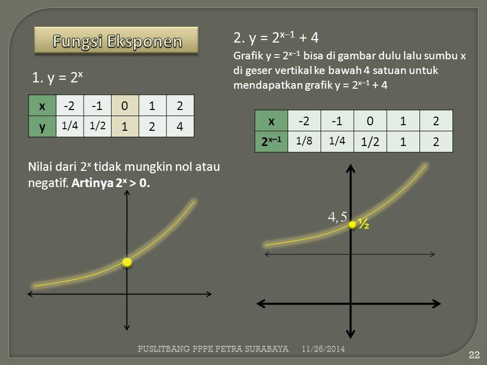 Fungsi Eksponen 2. y = 2x–1 + 4 1. y = 2x x -2 -1 1 2 y 4 x -2 -1 1 2