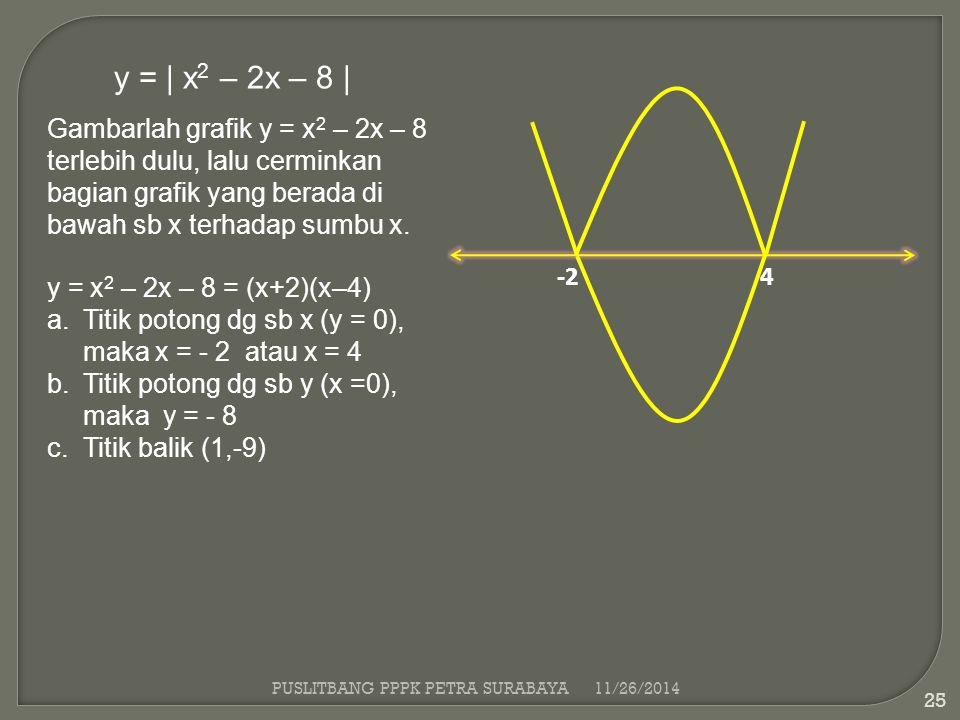 y = | x2 – 2x – 8 | Gambarlah grafik y = x2 – 2x – 8 terlebih dulu, lalu cerminkan bagian grafik yang berada di bawah sb x terhadap sumbu x.