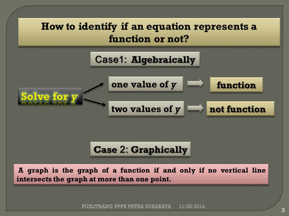 How to identify if an equation represents a function or not