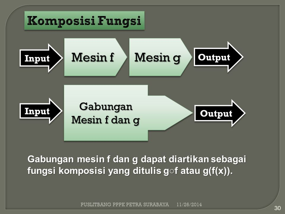 Komposisi Fungsi Mesin f Mesin g Gabungan Mesin f dan g Output Input