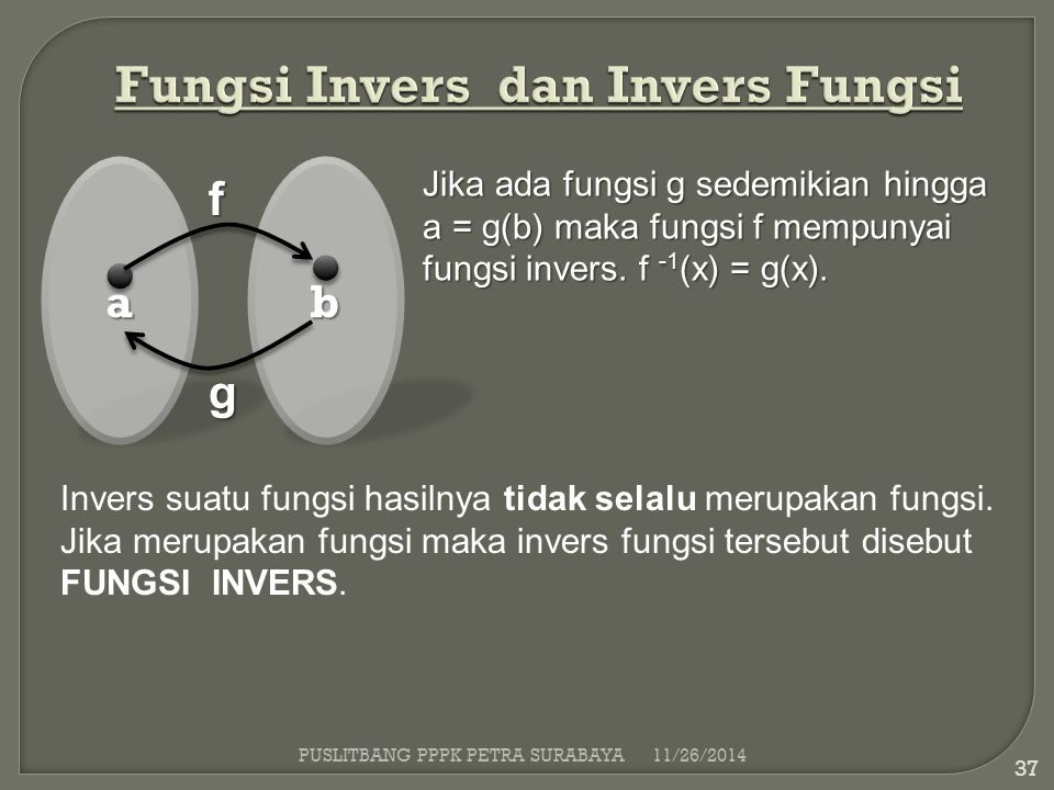 Fungsi Invers dan Invers Fungsi