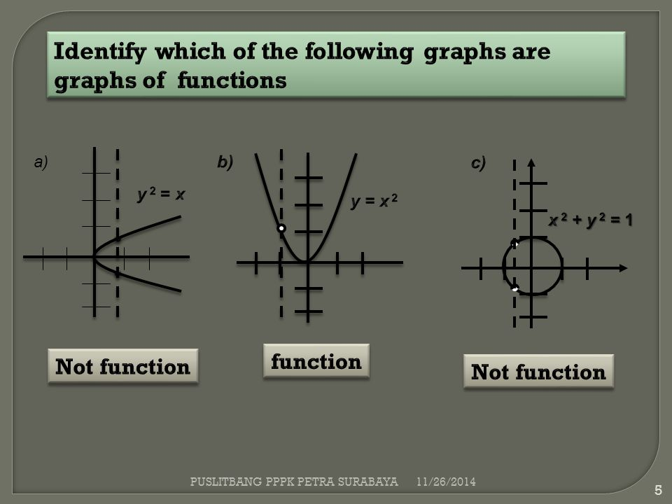 Identify which of the following graphs are graphs of functions