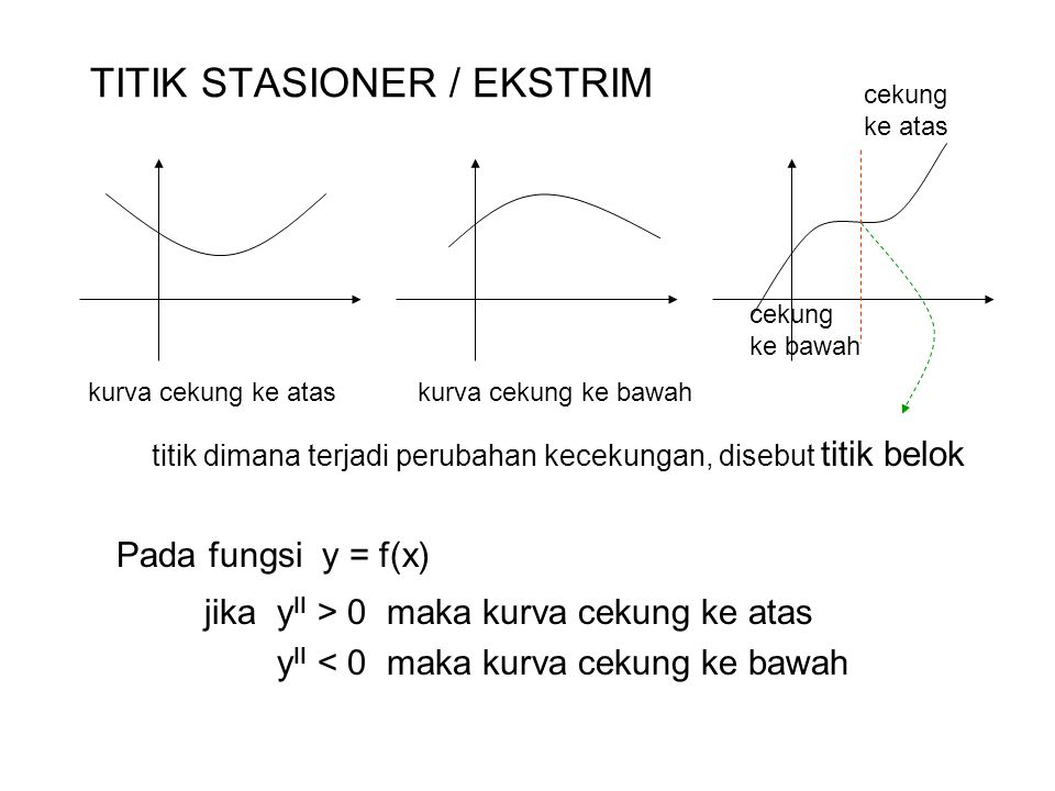 TITIK STASIONER / EKSTRIM