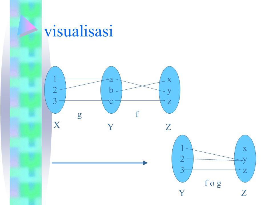 visualisasi 1 2 3 a b c x y z g f X Y Z 1 2 3 x y z f o g Y Z