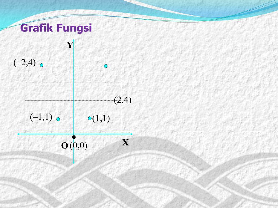 Grafik Fungsi (–2,4) X O (1,1) (–1,1) (0,0) Y (2,4)