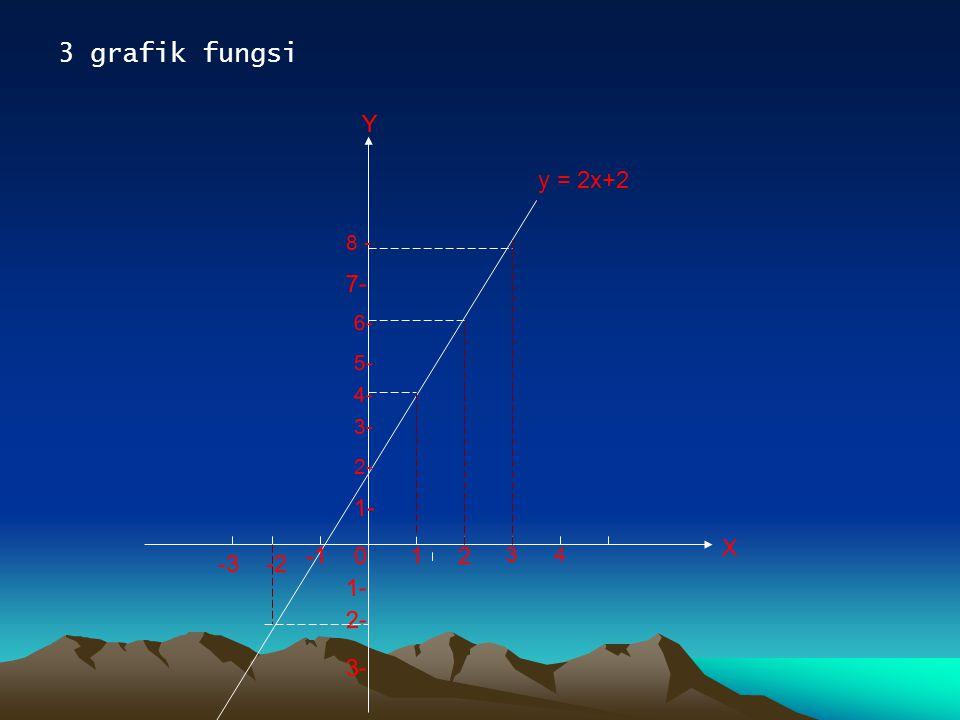 3 grafik fungsi X Y 1- y = 2x+2 1 2 -2 -1 7- -3 3- 3- 2- 4- 5- 3 4 8 -