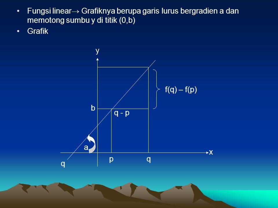 Fungsi linear→ Grafiknya berupa garis lurus bergradien a dan memotong sumbu y di titik (0,b)