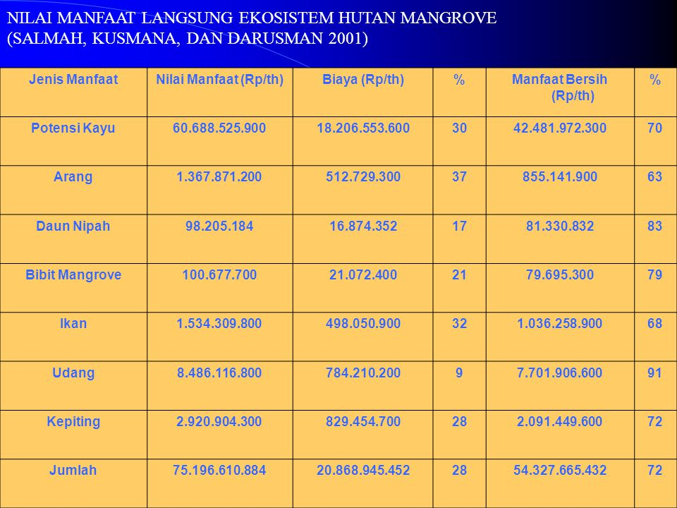 Manfaat Bersih (Rp/th)