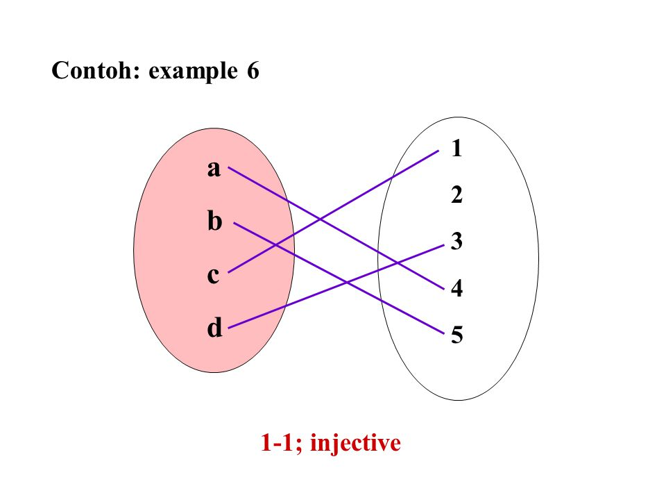 Contoh: example 6 1 2 3 4 5 a b c d 1-1; injective