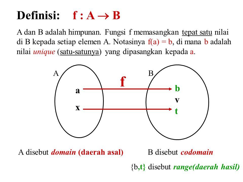 f Definisi: f : A  B b a v x t