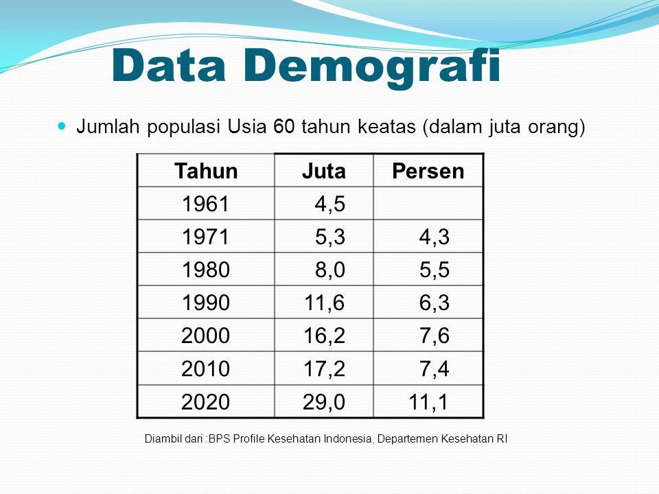 Data Demografi Tahun Juta Persen 1961 4,5 1971 5,3 4,3 1980 8,0 5,5