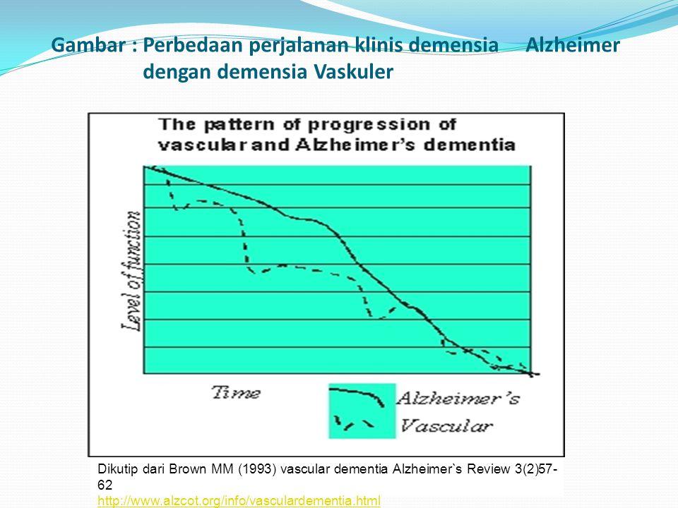 Gambar : Perbedaan perjalanan klinis demensia. Alzheimer