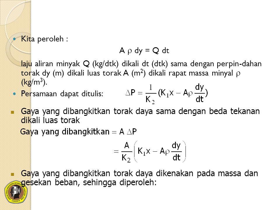 Kita peroleh : A r dy = Q dt.