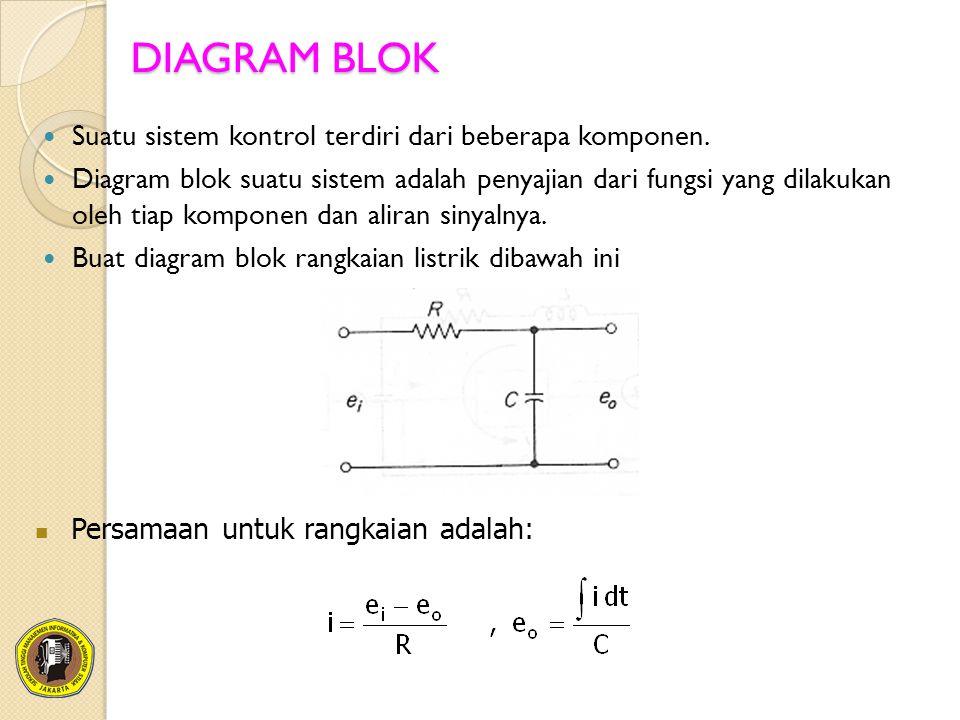 DIAGRAM BLOK Suatu sistem kontrol terdiri dari beberapa komponen.