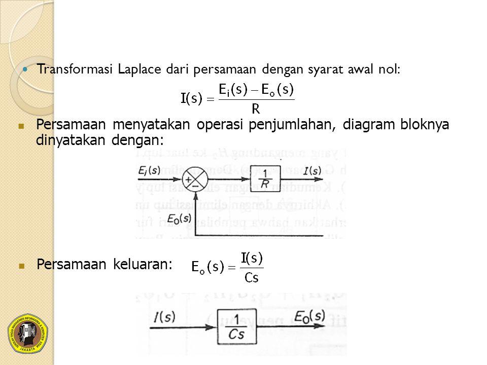 Transformasi Laplace dari persamaan dengan syarat awal nol: