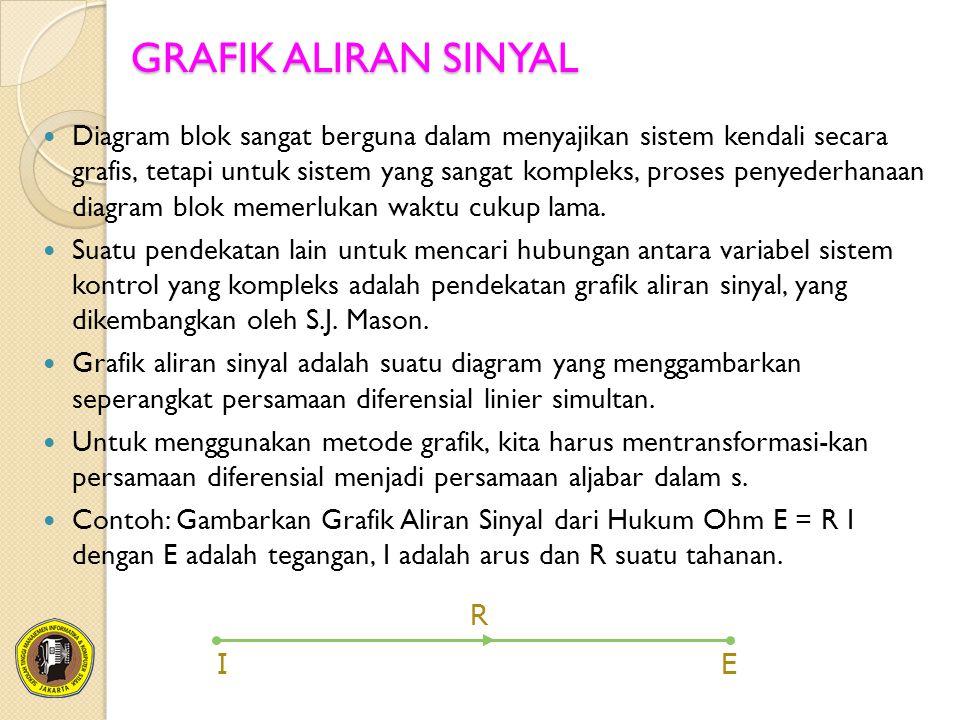 GRAFIK ALIRAN SINYAL