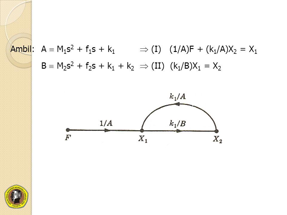 Ambil: A  M1s2 + f1s + k1  (I) (1/A)F + (k1/A)X2 = X1