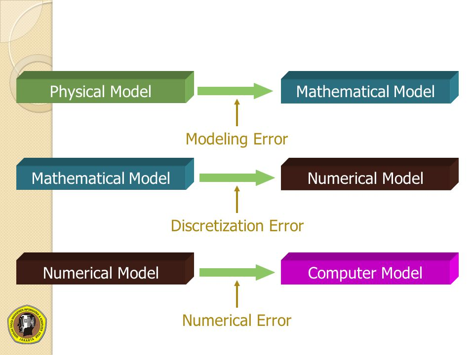 Physical Model Mathematical Model. Modeling Error. Mathematical Model. Numerical Model. Discretization Error.