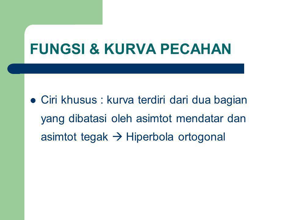 FUNGSI & KURVA PECAHAN Ciri khusus : kurva terdiri dari dua bagian yang dibatasi oleh asimtot mendatar dan asimtot tegak  Hiperbola ortogonal.