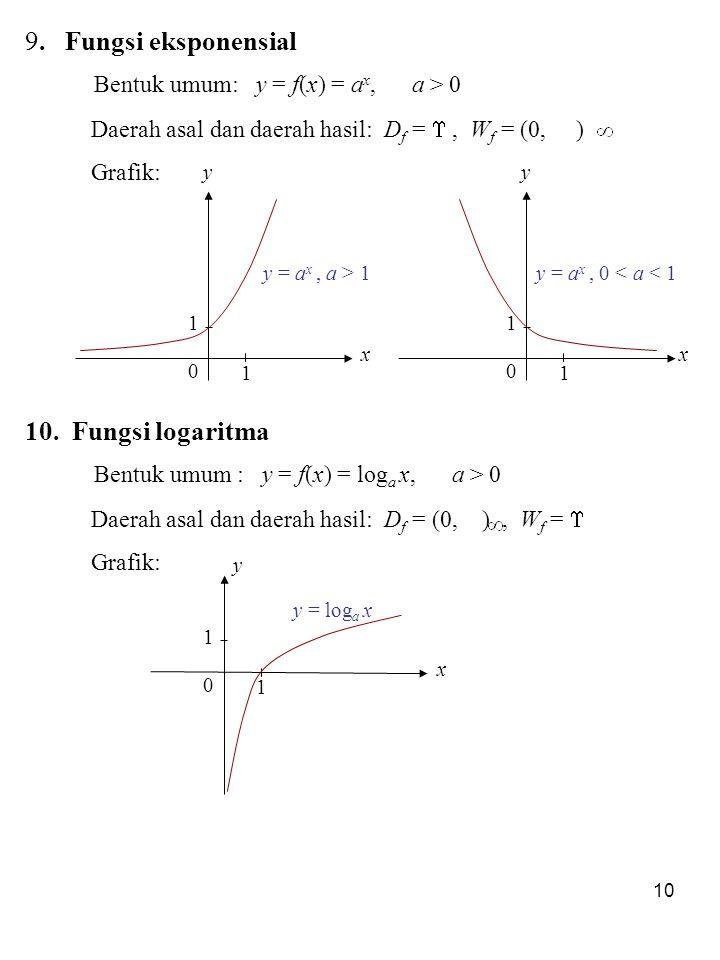 Bentuk umum: y = f(x) = ax, a > 0
