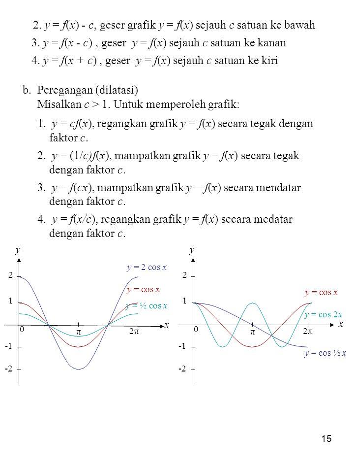 2. y = f(x) - c, geser grafik y = f(x) sejauh c satuan ke bawah