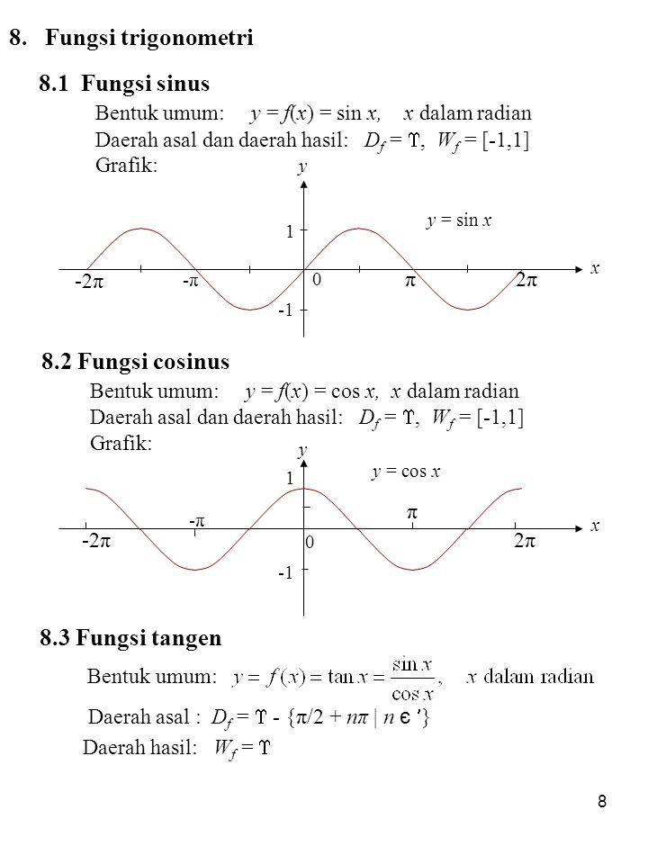 Bentuk umum: y = f(x) = sin x, x dalam radian