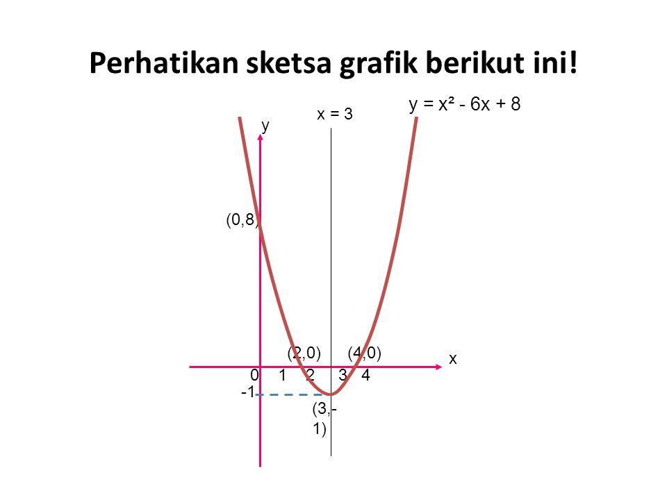 Perhatikan sketsa grafik berikut ini!