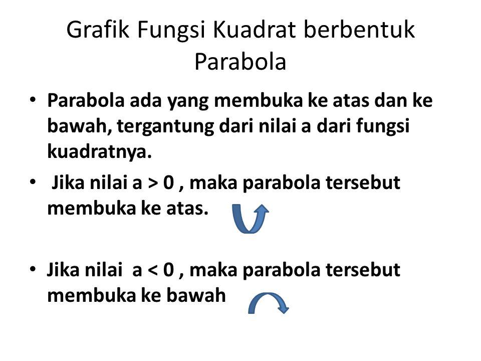 Grafik Fungsi Kuadrat berbentuk Parabola