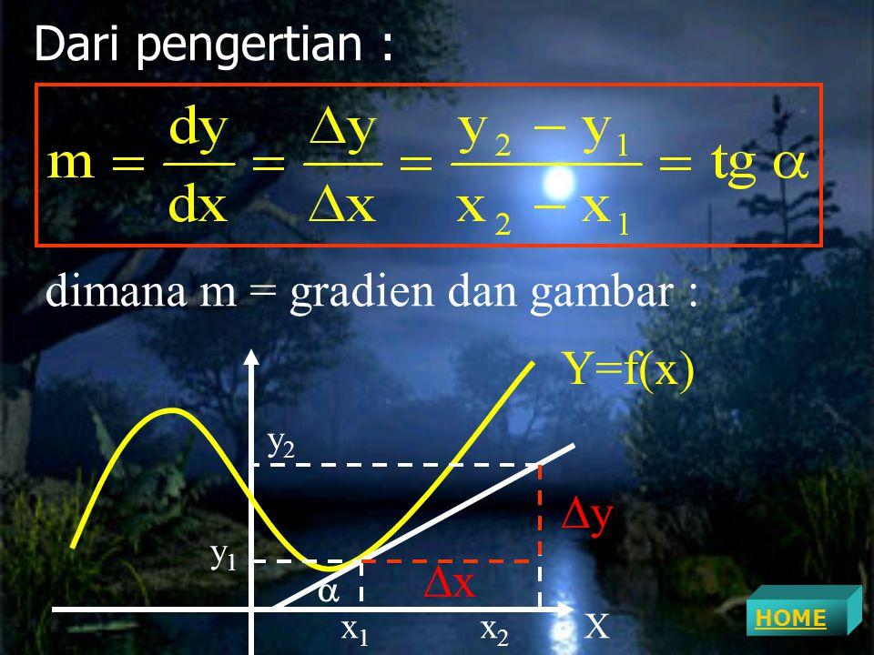 dimana m = gradien dan gambar :