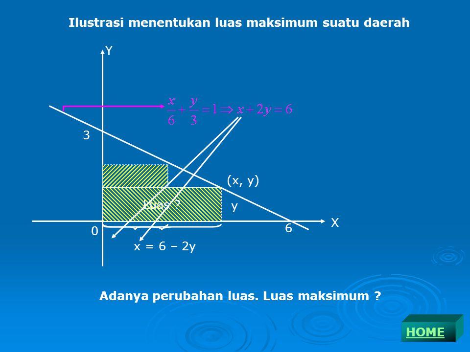 Ilustrasi menentukan luas maksimum suatu daerah