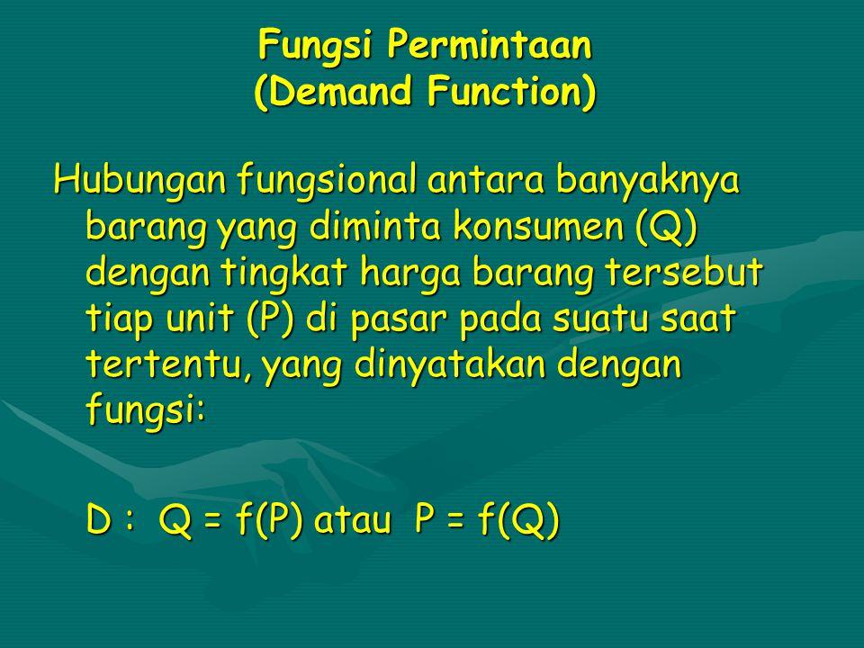 Fungsi Permintaan (Demand Function)