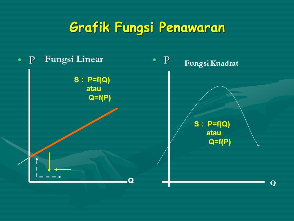 Grafik Fungsi Penawaran