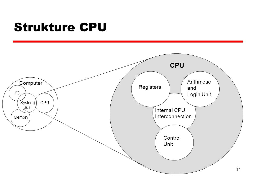 Strukture CPU CPU Arithmetic Computer and Registers Login Unit