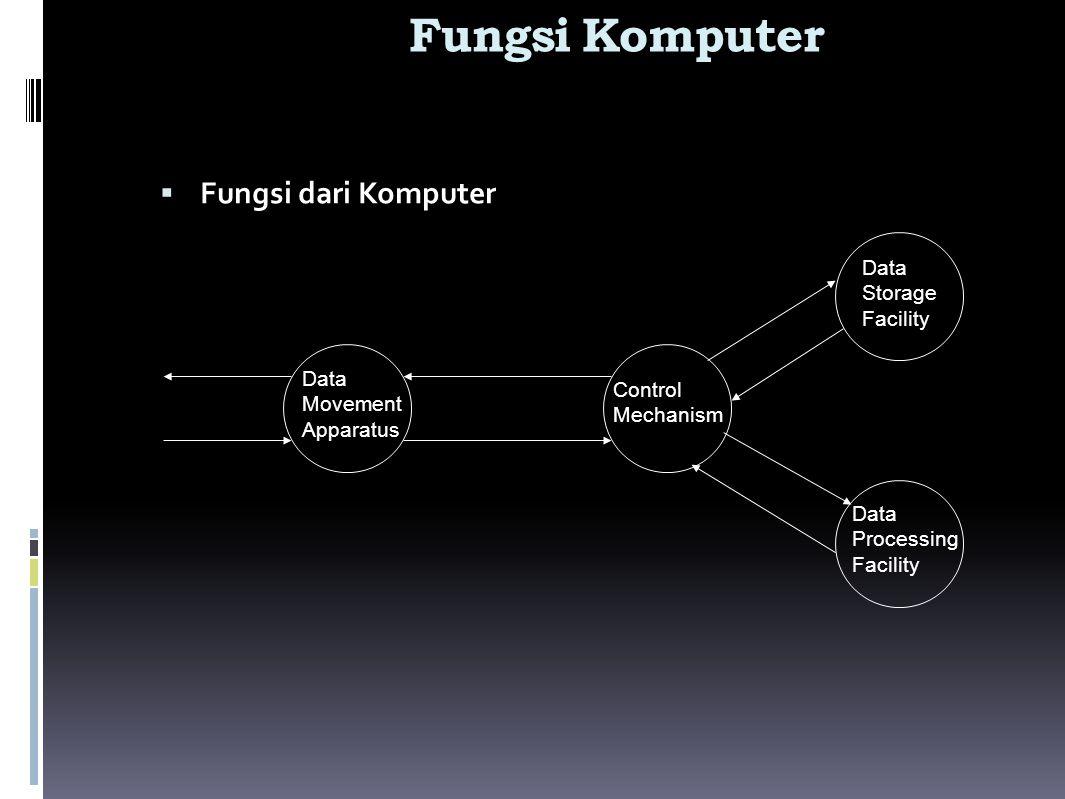 Fungsi Komputer Fungsi dari Komputer Storage Facility Data Movement
