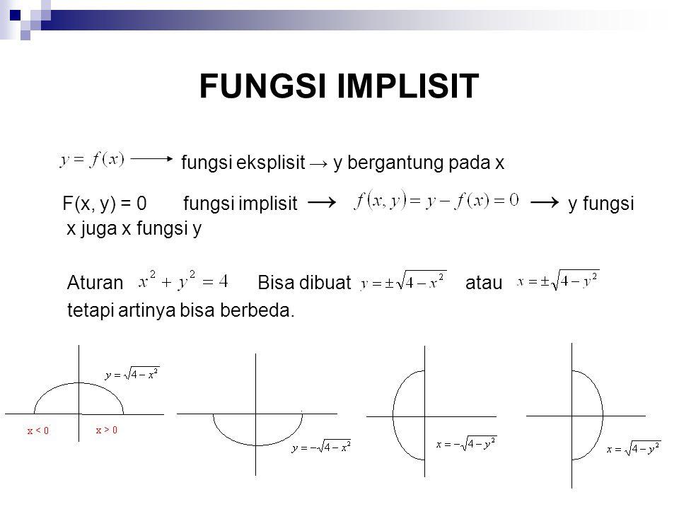 FUNGSI IMPLISIT fungsi eksplisit → y bergantung pada x