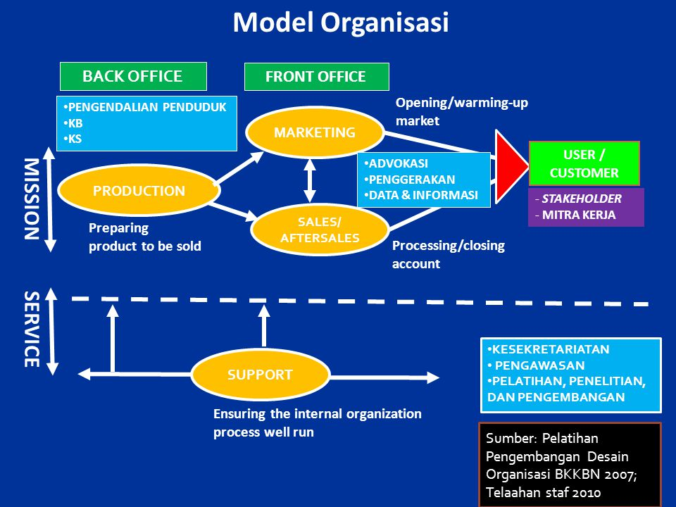 Model Organisasi MISSION SERVICE BACK OFFICE FRONT OFFICE