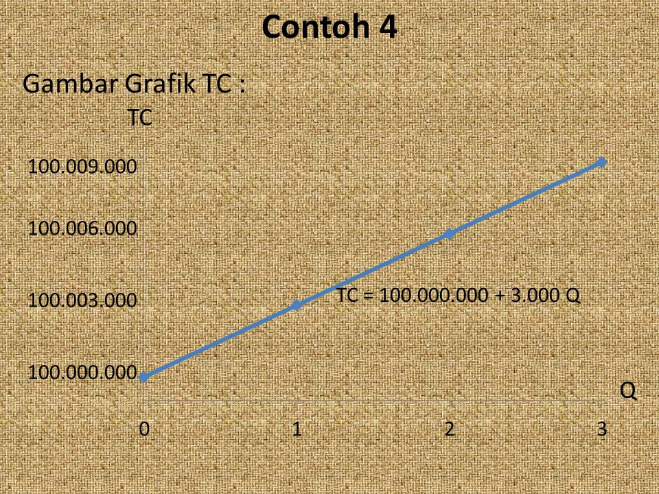 Contoh 4 Gambar Grafik TC : TC Q 100.009.000 100.006.000
