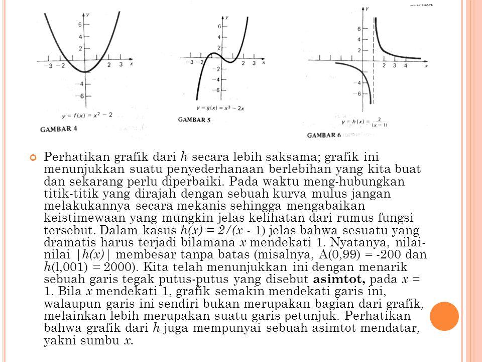 Perhatikan grafik dari h secara lebih saksama; grafik ini menunjukkan suatu penyederhanaan berlebihan yang kita buat dan sekarang perlu diperbaiki.