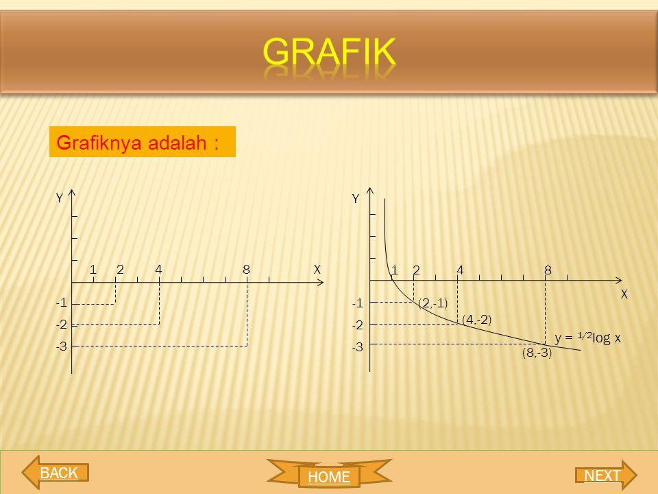 grafik Grafiknya adalah : BACK HOME NEXT y = 1/2log x Y Y 1 2 4 8 X 1