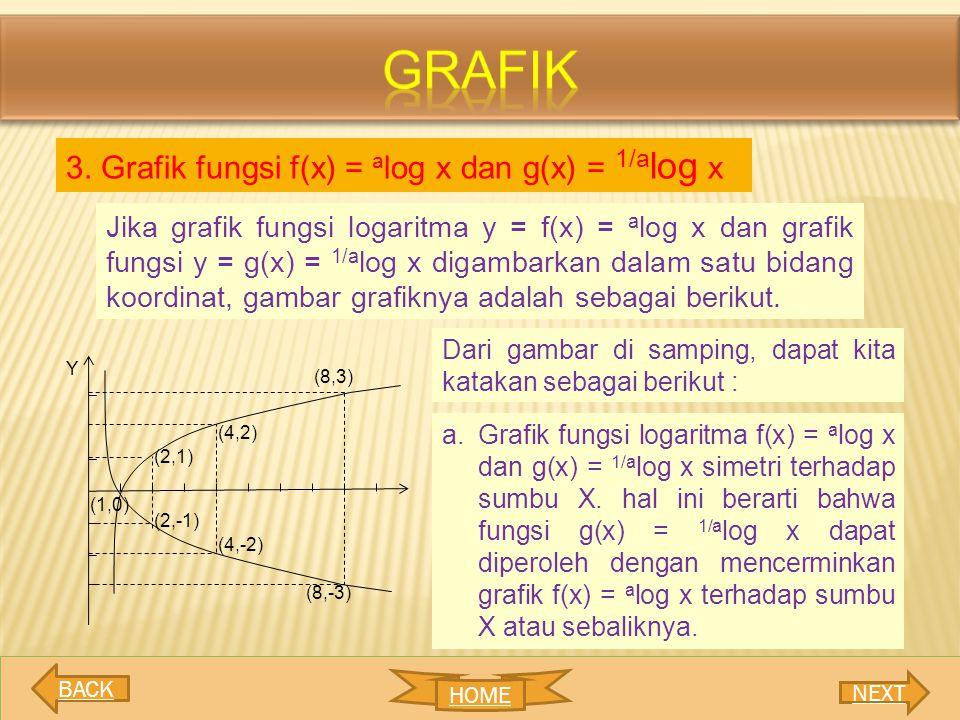grafik 3. Grafik fungsi f(x) = alog x dan g(x) = 1/alog x