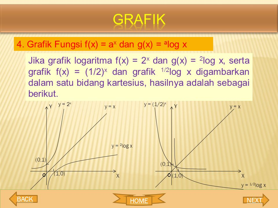 grafik 4. Grafik Fungsi f(x) = ax dan g(x) = alog x